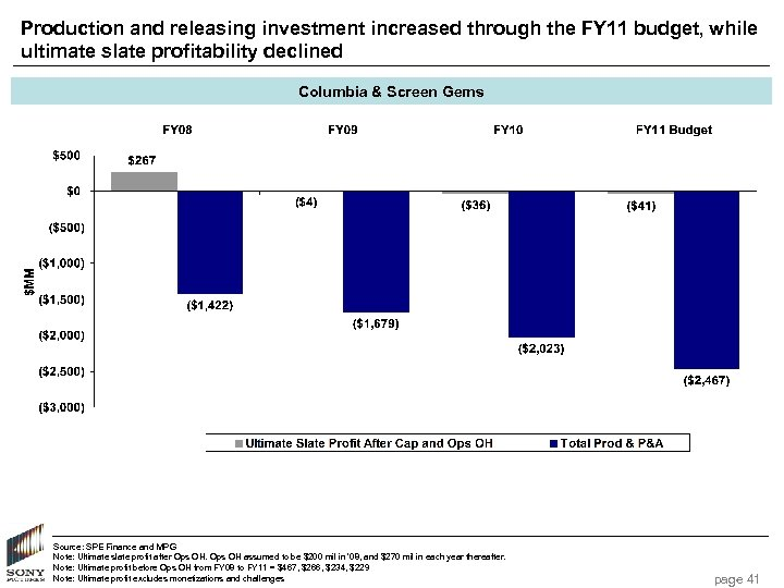 Production and releasing investment increased through the FY 11 budget, while ultimate slate profitability