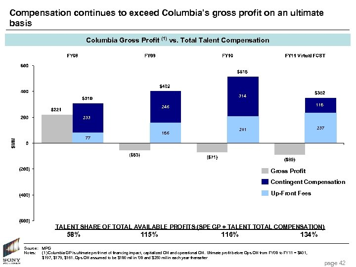 Compensation continues to exceed Columbia's gross profit on an ultimate basis Columbia Gross Profit