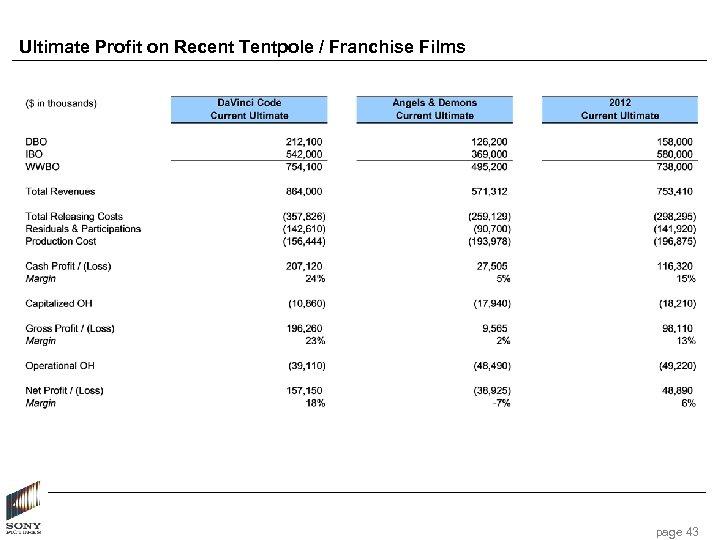Ultimate Profit on Recent Tentpole / Franchise Films page 43
