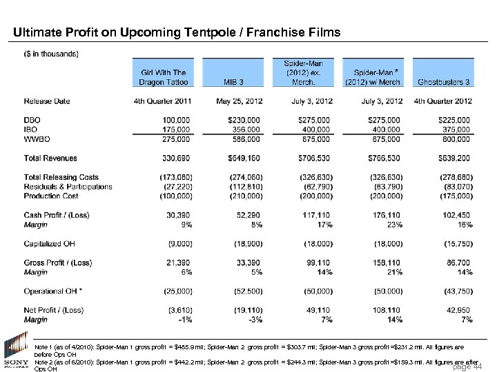 Ultimate Profit on Upcoming Tentpole / Franchise Films * Note 1 (as of 4/2010):
