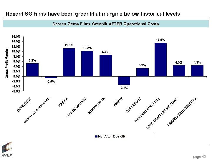 Recent SG films have been greenlit at margins below historical levels Screen Gems Films