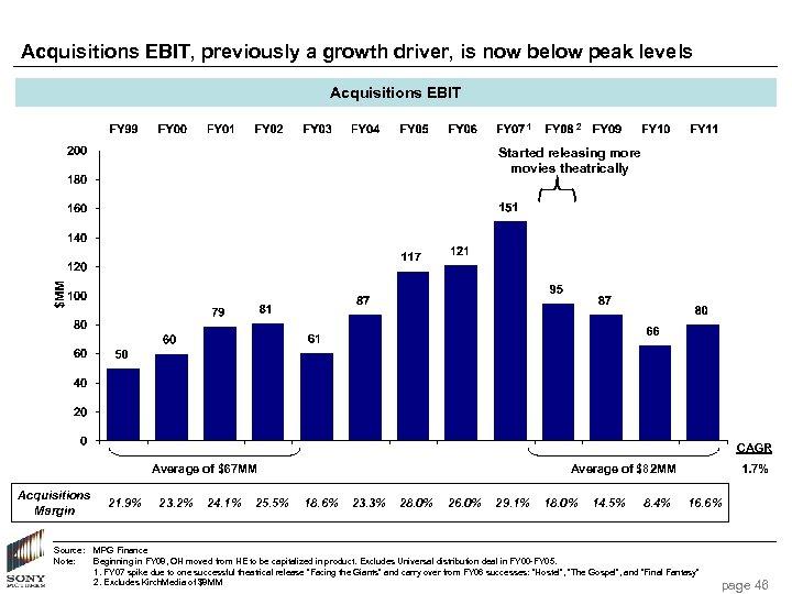 Acquisitions EBIT, previously a growth driver, is now below peak levels Acquisitions EBIT 1