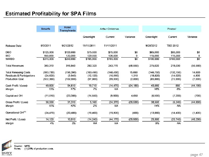 Estimated Profitability for SPA Films Source: Notes: MPG (1) 20% of production costs page