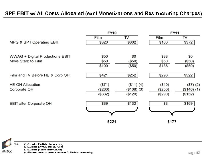 SPE EBIT w/ All Costs Allocated (excl Monetizations and Restructuring Charges) $221 Note: (1)