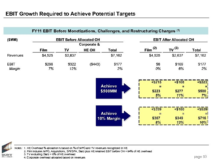 EBIT Growth Required to Achieve Potential Targets FY 11 EBIT Before Monetizations, Challenges, and