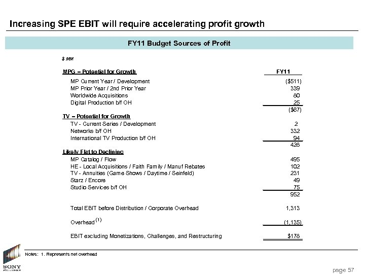 Increasing SPE EBIT will require accelerating profit growth FY 11 Budget Sources of Profit
