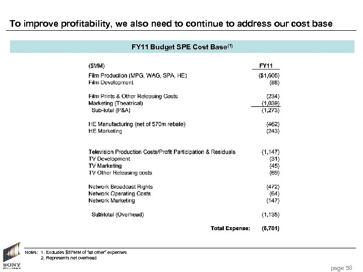 To improve profitability, we also need to continue to address our cost base FY