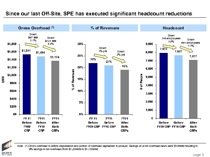 Since our last Off-Site, SPE has executed significant headcount reductions Gross Overhead (1) Down
