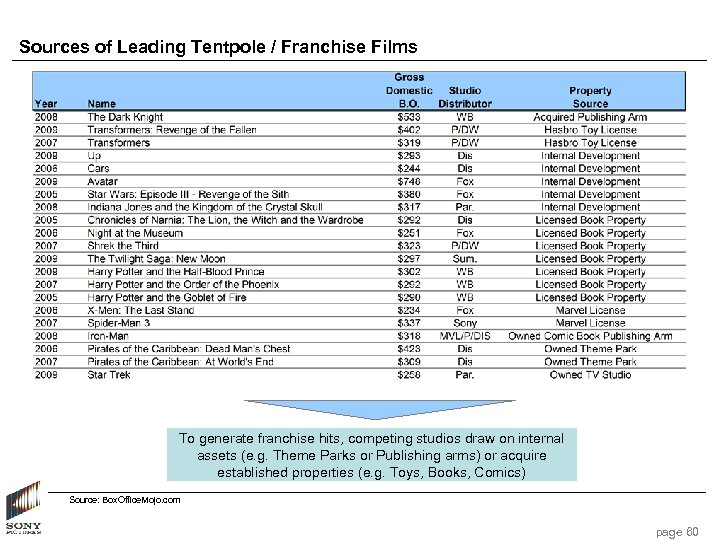 Sources of Leading Tentpole / Franchise Films To generate franchise hits, competing studios draw