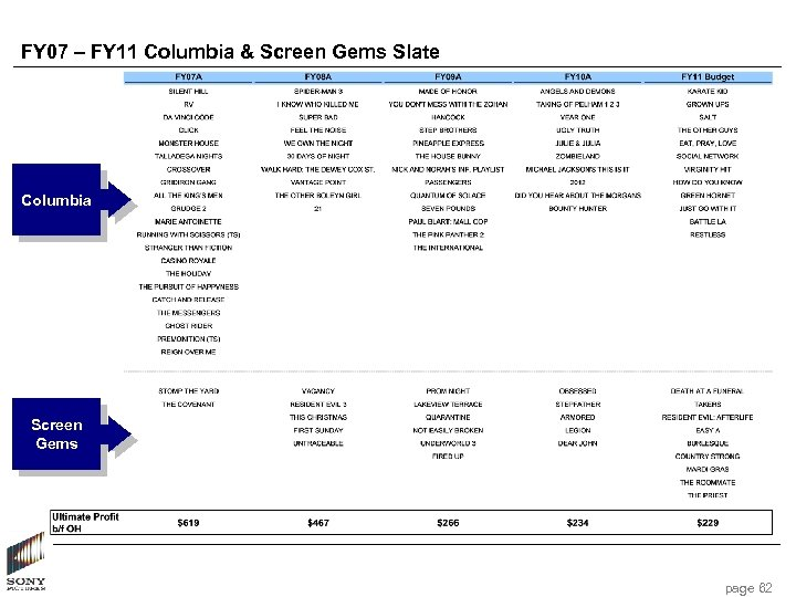 FY 07 – FY 11 Columbia & Screen Gems Slate Columbia Screen Gems page
