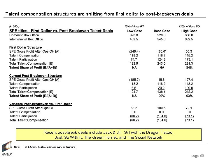 Talent compensation structures are shifting from first dollar to post-breakeven deals Recent post-break deals