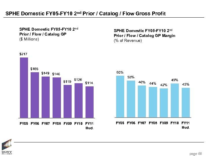 SPHE Domestic FY 05 -FY 10 2 nd Prior / Catalog / Flow Gross