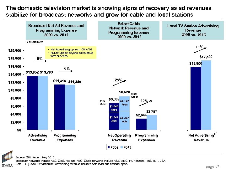 The domestic television market is showing signs of recovery as ad revenues stabilize for