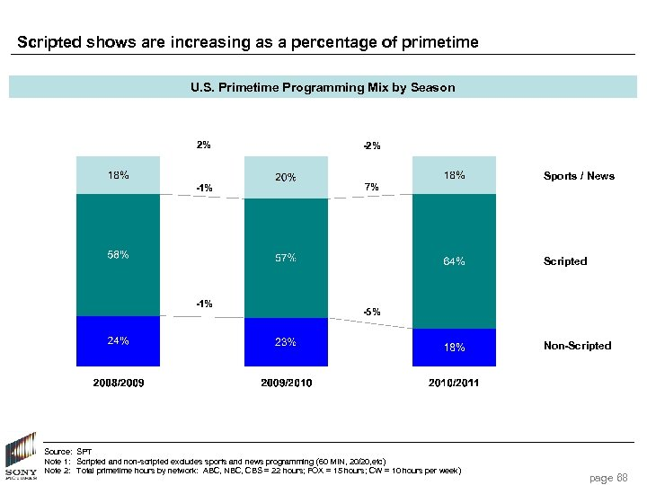 Scripted shows are increasing as a percentage of primetime U. S. Primetime Programming Mix