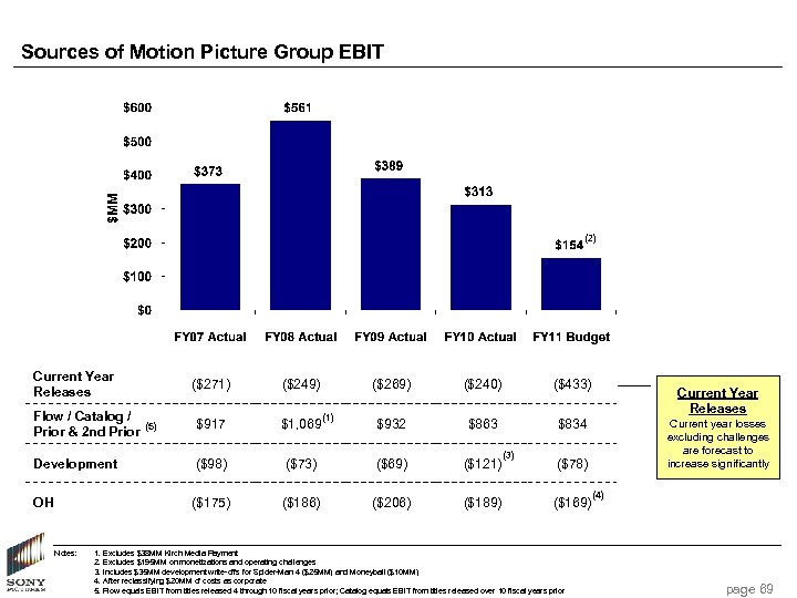 Sources of Motion Picture Group EBIT (2) Current Year Releases ($271) ($249) $917 Development