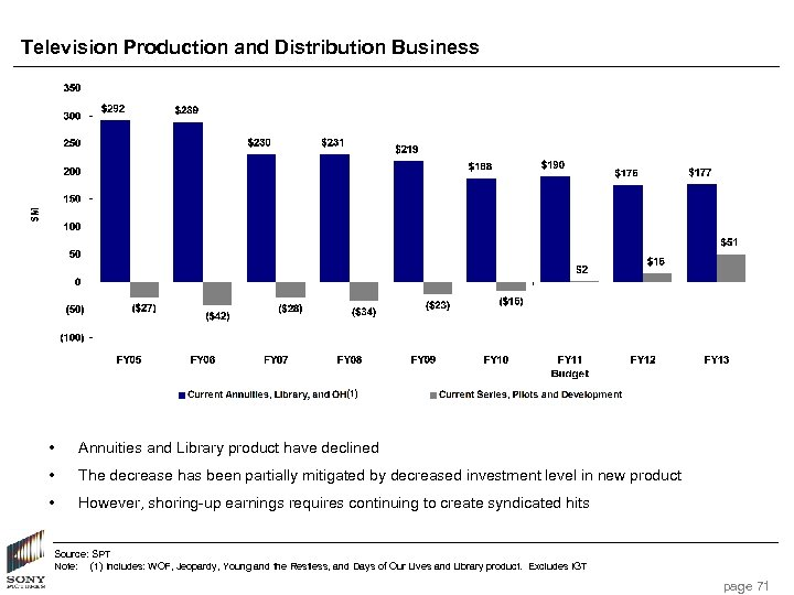 Television Production and Distribution Business (1) • Annuities and Library product have declined •