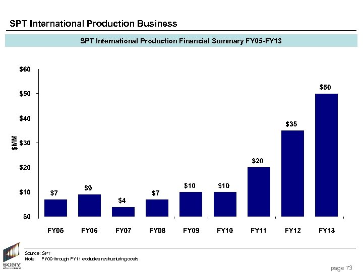 SPT International Production Business SPT International Production Financial Summary FY 05 -FY 13 Source: