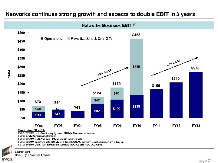 Networks continues strong growth and expects to double EBIT in 3 years Networks Business