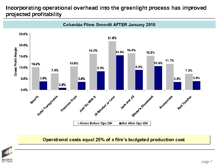 Incorporating operational overhead into the greenlight process has improved projected profitability Columbia Films Greenlit