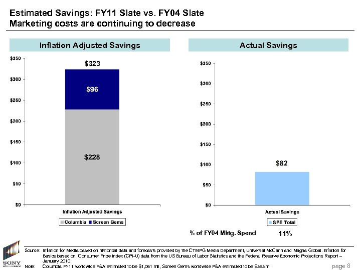 Estimated Savings: FY 11 Slate vs. FY 04 Slate Marketing costs are continuing to