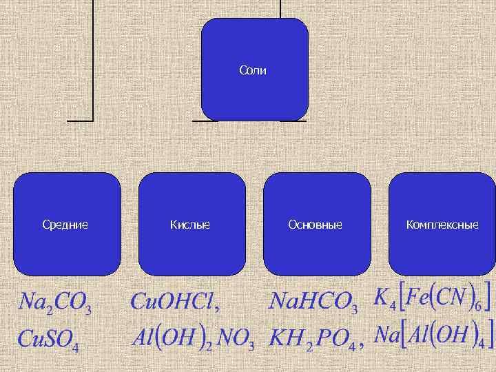 Соли Средние Кислые Основные Комплексные