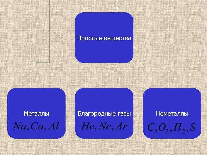 Простые вещества Металлы Благородные газы Неметаллы