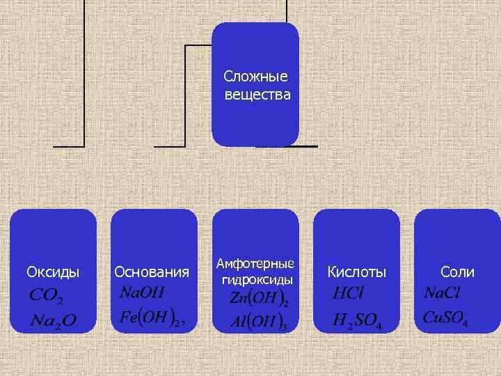 Сложные вещества Оксиды Основания Амфотерные гидроксиды Кислоты Соли