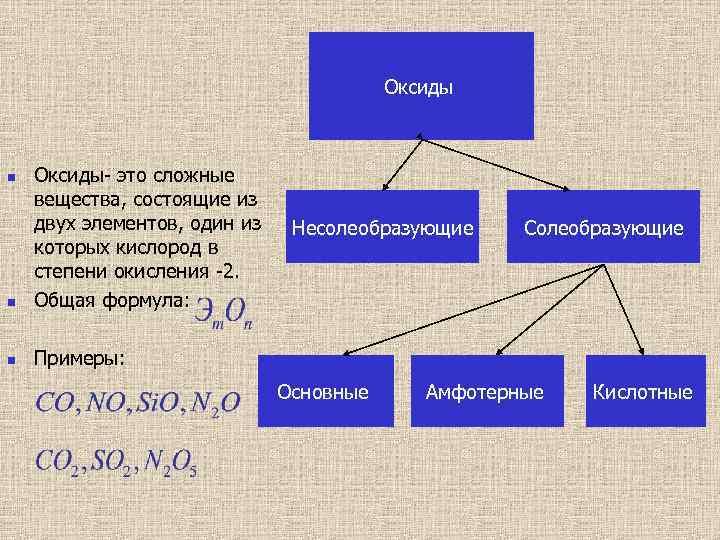 Оксиды- это сложные вещества, состоящие из двух элементов, один из которых кислород в степени