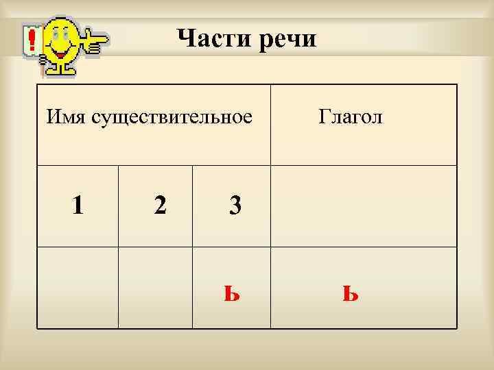 Части речи Имя существительное 1 2 Глагол 3 ь ь
