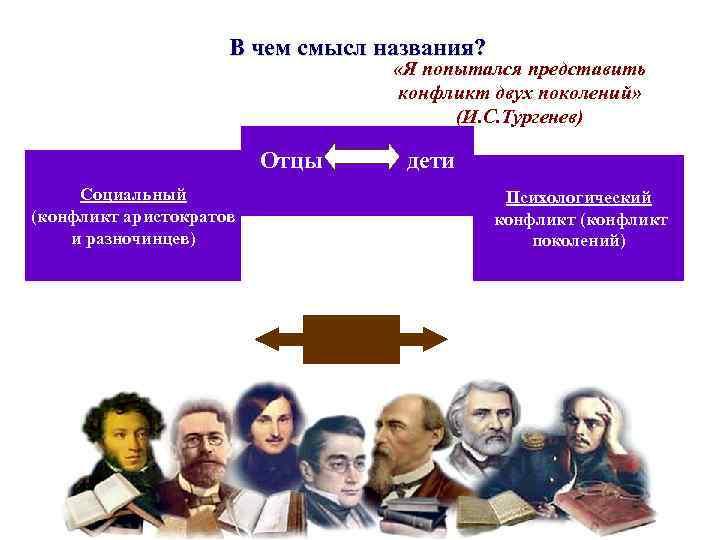 В чем смысл названия? «Я попытался представить конфликт двух поколений» (И. С. Тургенев) Отцы