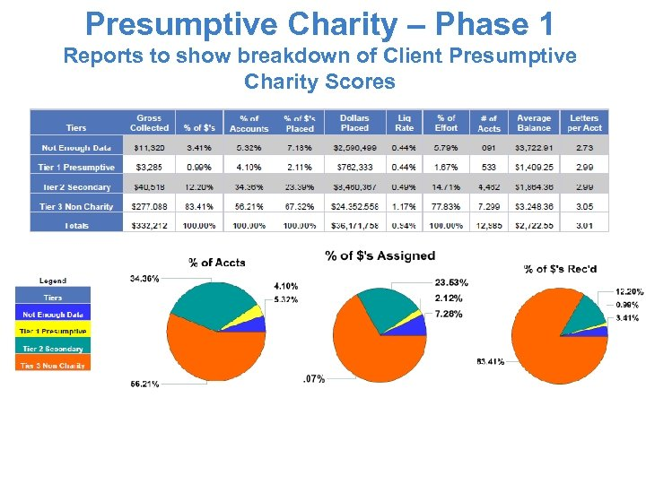 Presumptive Charity – Phase 1 Reports to show breakdown of Client Presumptive Charity Scores