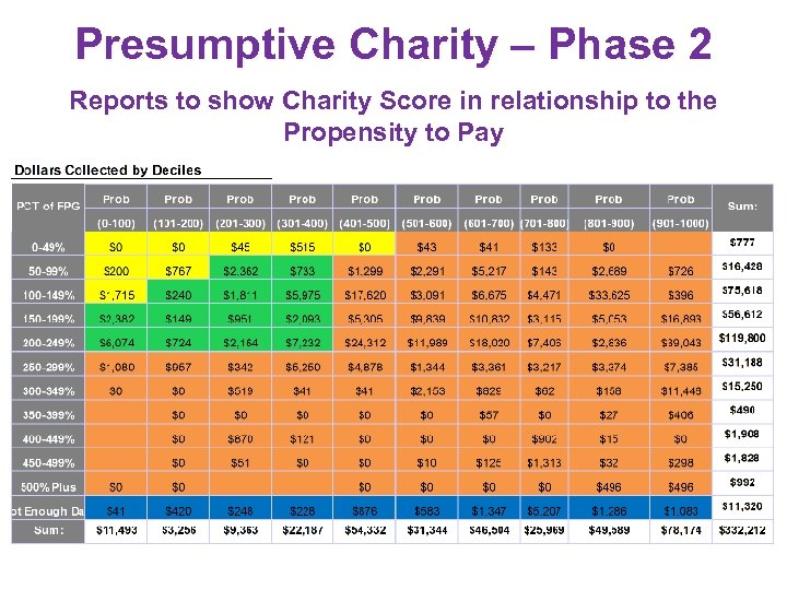 Presumptive Charity – Phase 2 Reports to show Charity Score in relationship to the