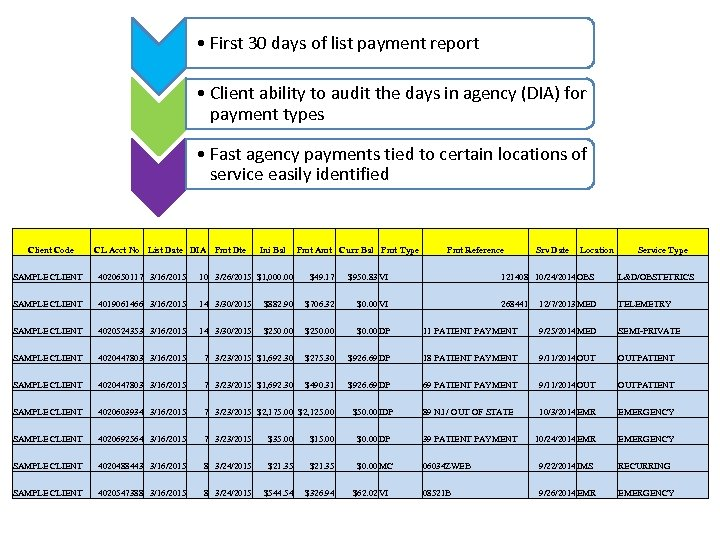 • First 30 days of list payment report • Client ability to audit