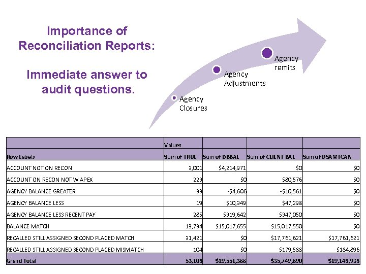 Importance of Reconciliation Reports: Immediate answer to audit questions. Agency Adjustments Agency remits Agency