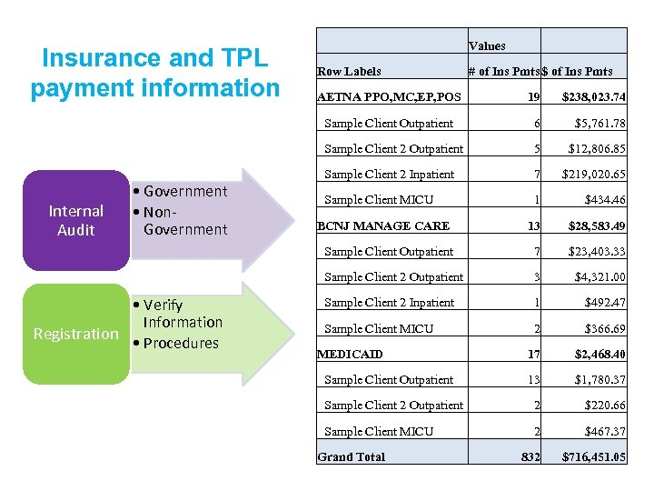 Insurance and TPL payment information Values Row Labels # of Ins Pmts $ of