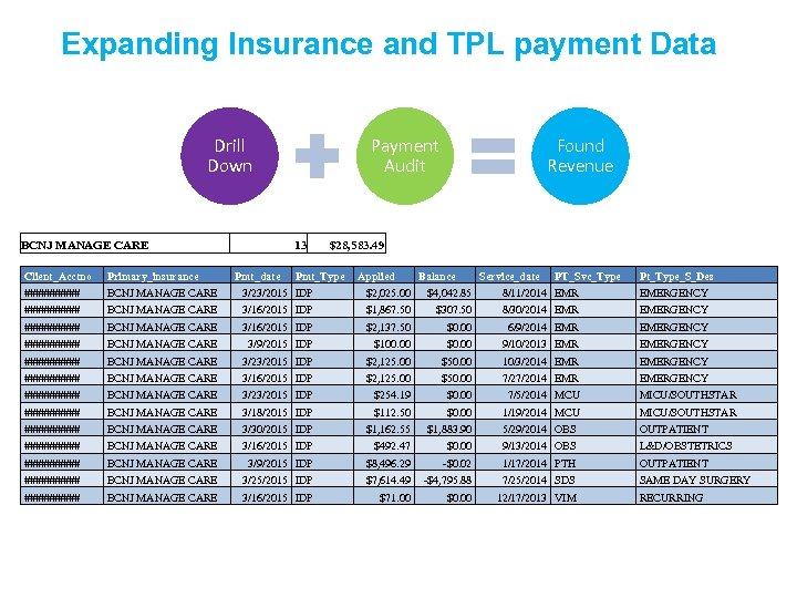 Expanding Insurance and TPL payment Data Drill Down BCNJ MANAGE CARE Payment Audit 13