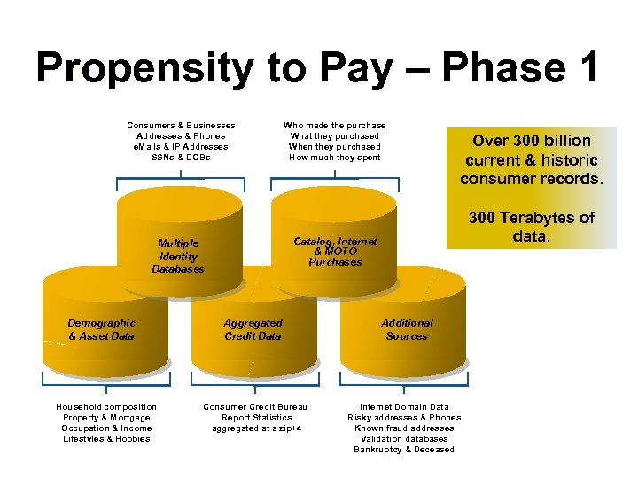 Propensity to Pay – Phase 1 Consumers & Businesses Addresses & Phones e. Mails