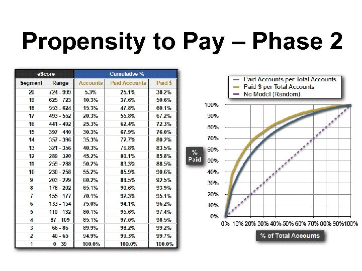 Propensity to Pay – Phase 2