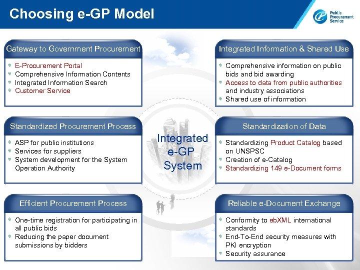 Choosing e-GP Model Gateway to Government Procurement Integrated Information & Shared Use E-Procurement Portal