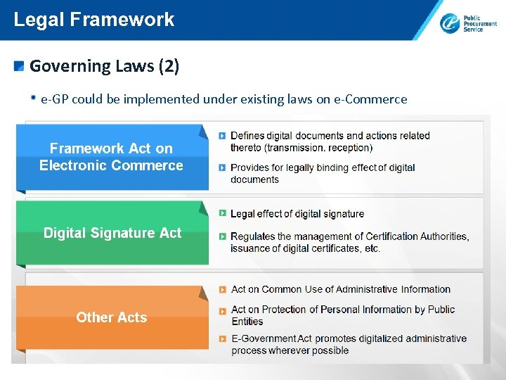 Legal Framework Governing Laws (2) e-GP could be implemented under existing laws on e-Commerce