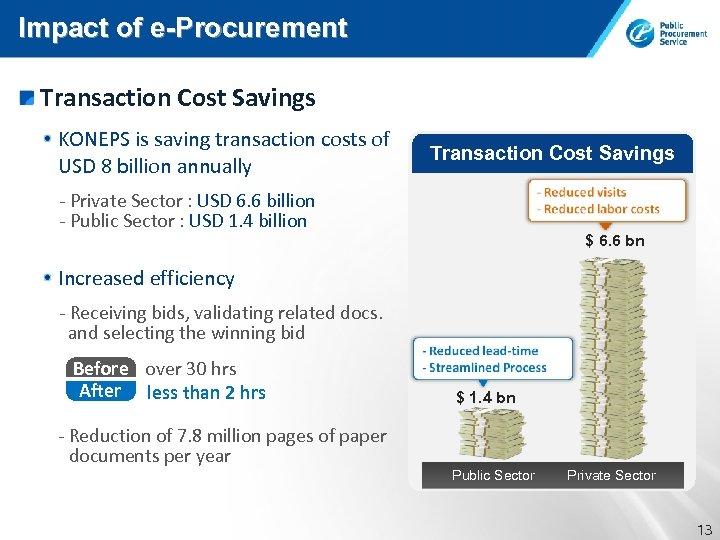 Impact of e-Procurement Transaction Cost Savings KONEPS is saving transaction costs of USD 8