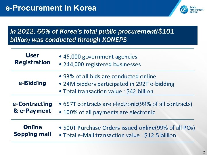 e-Procurement in Korea In 2012, 66% of Korea's total public procurement($101 billion) was conducted