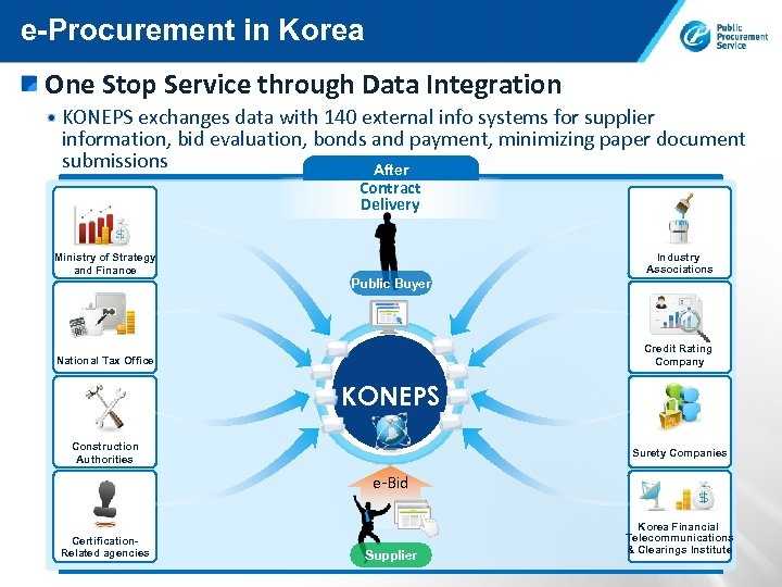 e-Procurement in Korea One Stop Service through Data Integration KONEPS exchanges data with 140