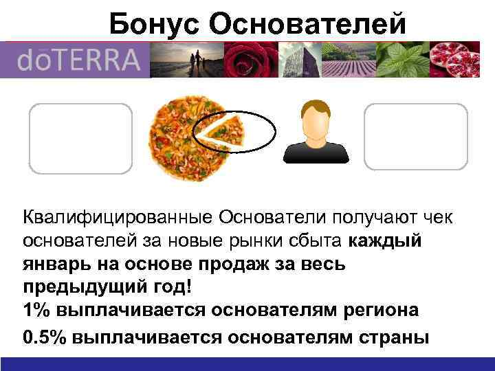Бонус Основателей Whole Pizza= 1. 5% Market CV Each founder will get 1/25 slice!
