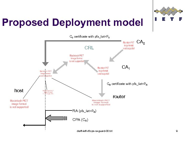 Proposed Deployment model C 0 certificate with pfx_list=P 0 CA 0 CRL CA 1
