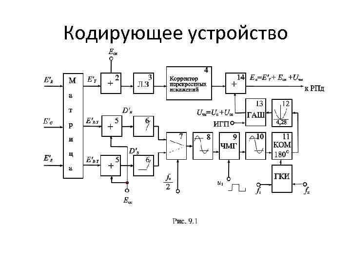 Кодирующее устройство