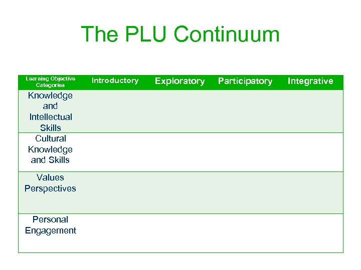 The PLU Continuum Learning Objective Categories Knowledge and Intellectual Skills Cultural Knowledge and Skills