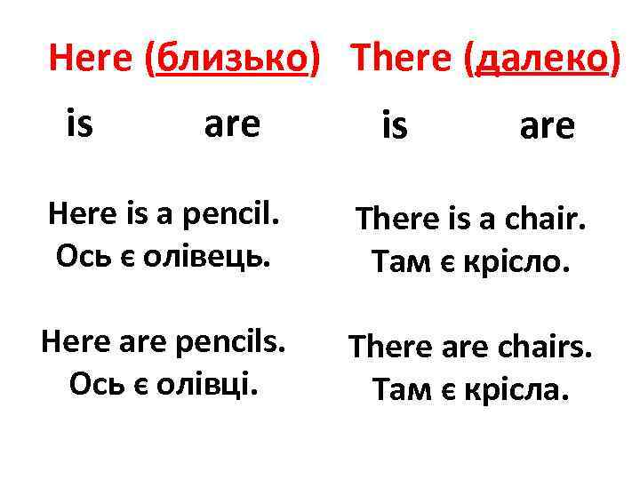 Here (близько) There (далеко) is are Here is a pencil. Ось є олівець. There