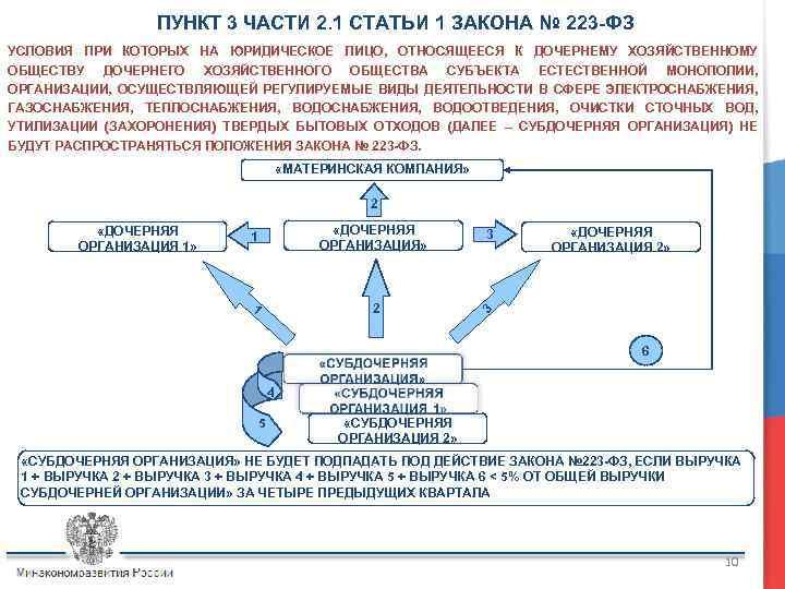 ПУНКТ 3 ЧАСТИ 2. 1 СТАТЬИ 1 ЗАКОНА № 223 -ФЗ УСЛОВИЯ ПРИ КОТОРЫХ