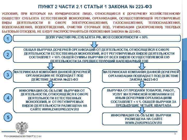 ПУНКТ 2 ЧАСТИ 2. 1 СТАТЬИ 1 ЗАКОНА № 223 -ФЗ УСЛОВИЯ, ПРИ КОТОРЫХ